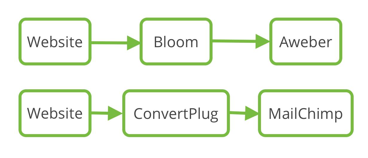 bloom aweber convertplug mailchimp